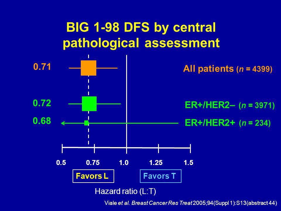 BIG 1-98 DFS by central pathological assessment Favors LFavors T 1.00.50.751.251.5 Hazard ratio (L:T) ER+/HER2+ (n = 234) ER+/HER2– (n = 3971) 0.68 0.72 All patients (n = 4399) 0.71 Viale et al.