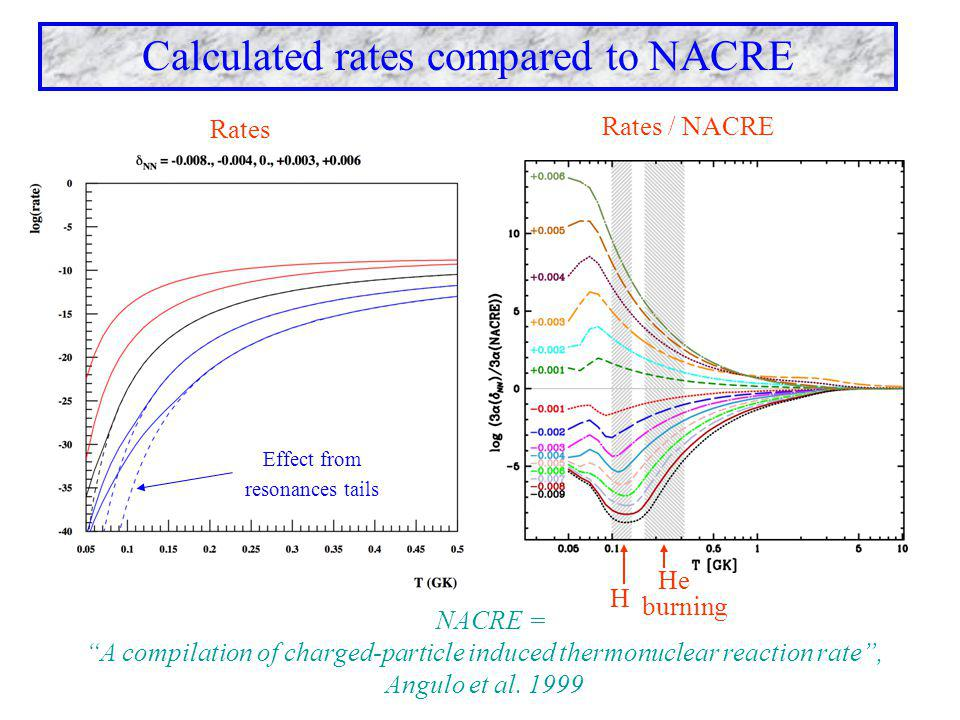"Calculated rates compared to NACRE NACRE = ""A compilation of charged-particle induced thermonuclear reaction rate"", Angulo et al. 1999 Effect from res"