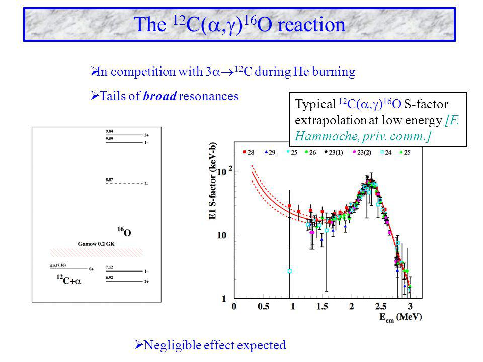  Negligible effect expected The 12 C( ,  ) 16 O reaction  In competition with 3  12 C during He burning  Tails of broad resonances Typical 12 C