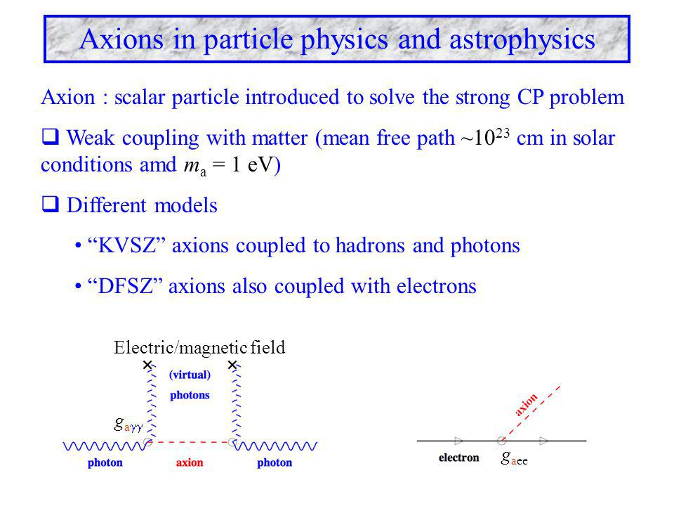 Axions in particle physics and astrophysics Axions from astrophysical sources Increased energy loss induced by virtual photons from Coulomb field (e.g.
