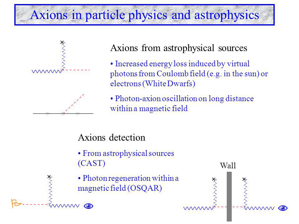 Axions in particle physics and astrophysics Axions from astrophysical sources Increased energy loss induced by virtual photons from Coulomb field (e.g