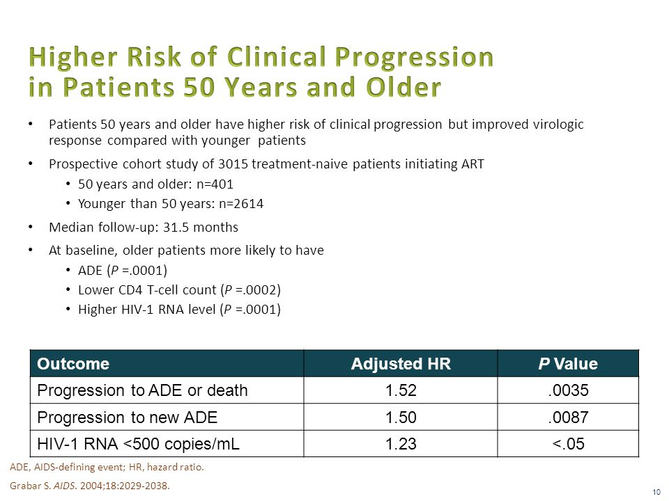 Patients 50 years and older have higher risk of clinical progression but improved virologic response compared with younger patients Prospective cohort study of 3015 treatment-naive patients initiating ART 50 years and older: n=401 Younger than 50 years: n=2614 Median follow-up: 31.5 months At baseline, older patients more likely to have ADE (P =.0001) Lower CD4 T-cell count (P =.0002) Higher HIV-1 RNA level (P =.0001) 10 OutcomeAdjusted HRP Value Progression to ADE or death1.52.0035 Progression to new ADE1.50.0087 HIV-1 RNA <500 copies/mL1.23<.05 ADE, AIDS-defining event; HR, hazard ratio.