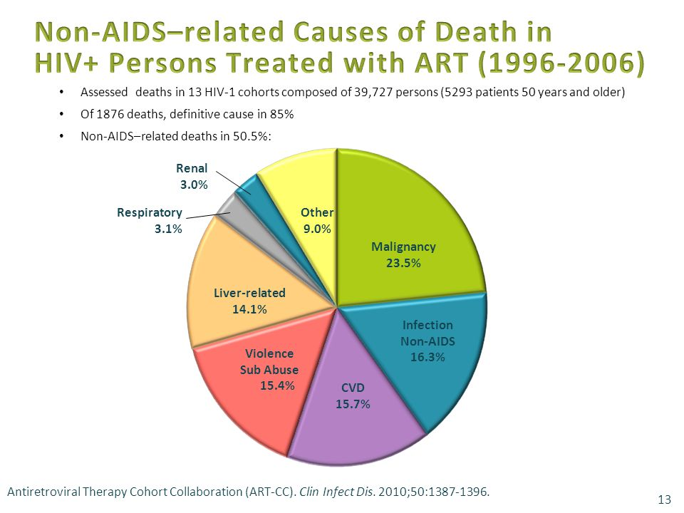 Assessed deaths in 13 HIV-1 cohorts composed of 39,727 persons (5293 patients 50 years and older) Of 1876 deaths, definitive cause in 85% Non-AIDS–related deaths in 50.5%: 13 Antiretroviral Therapy Cohort Collaboration (ART-CC).