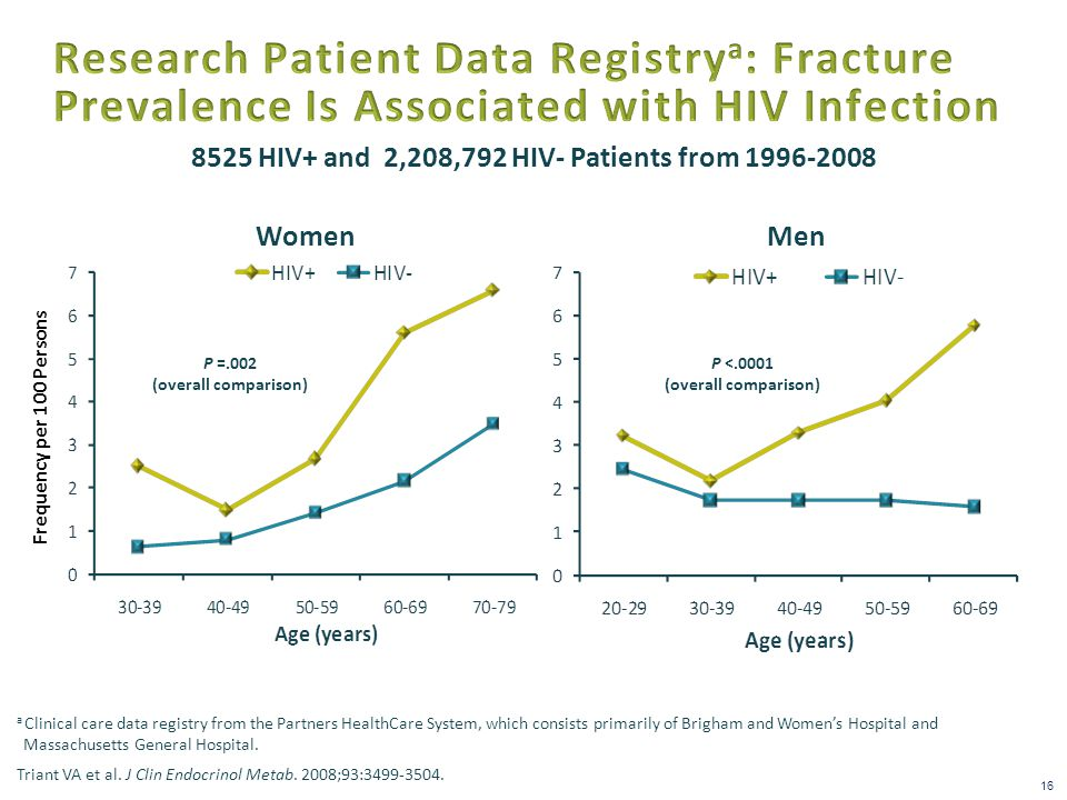8525 HIV+ and 2,208,792 HIV- Patients from 1996-2008 Men a Clinical care data registry from the Partners HealthCare System, which consists primarily of Brigham and Women's Hospital and Massachusetts General Hospital.