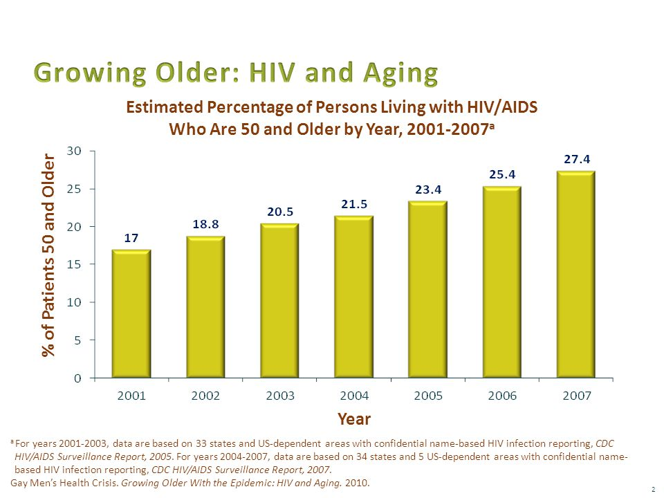 2 % of Patients 50 and Older Estimated Percentage of Persons Living with HIV/AIDS Who Are 50 and Older by Year, 2001-2007 a Year a For years 2001-2003, data are based on 33 states and US-dependent areas with confidential name-based HIV infection reporting, CDC HIV/AIDS Surveillance Report, 2005.