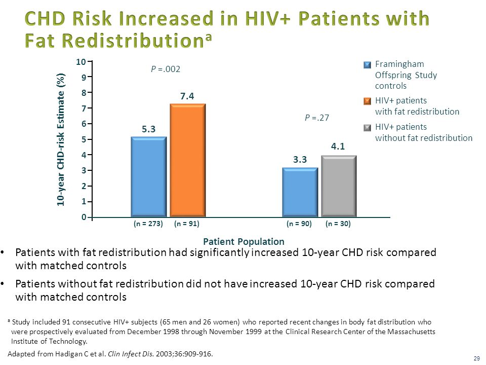 Patients with fat redistribution had significantly increased 10-year CHD risk compared with matched controls Patients without fat redistribution did not have increased 10-year CHD risk compared with matched controls 7.4 3.3 P =.002 P =.27 10-year CHD-risk Estimate (%) 0 6 7 8 9 10 Framingham Offspring Study controls HIV+ patients with fat redistribution 4.1 5.3 1 2 3 4 5 HIV+ patients without fat redistribution Patient Population (n = 91)(n = 90)(n = 30)(n = 273) Adapted from Hadigan C et al.