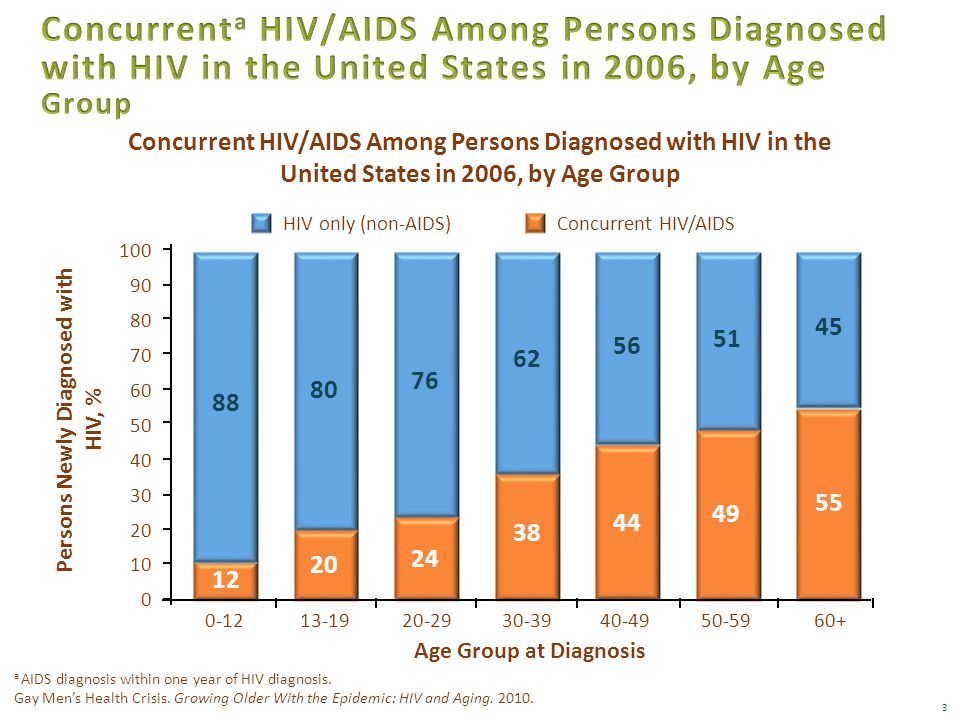 Concurrent HIV/AIDS Among Persons Diagnosed with HIV in the United States in 2006, by Age Group 3 Persons Newly Diagnosed with HIV, % HIV only (non-AIDS)Concurrent HIV/AIDS 12 20 24 38 44 49 55 76 62 56 51 45 30 20 10 0 40 50 60 70 80 90 100 0-1213-1920-2930-3940-4950-5960+ Age Group at Diagnosis a AIDS diagnosis within one year of HIV diagnosis.