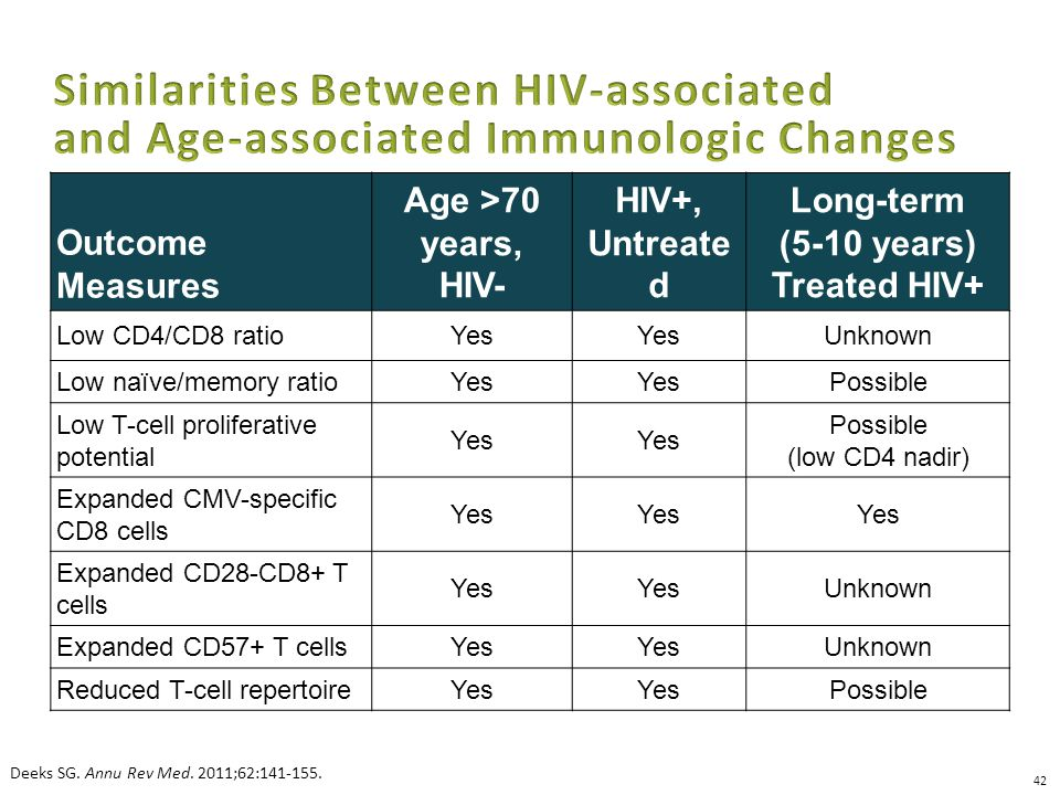 Outcome Measures Age >70 years, HIV- HIV+, Untreate d Long-term (5-10 years) Treated HIV+ Low CD4/CD8 ratioYes Unknown Low naïve/memory ratioYes Possible Low T-cell proliferative potential Yes Possible (low CD4 nadir) Expanded CMV-specific CD8 cells Yes Expanded CD28-CD8+ T cells Yes Unknown Expanded CD57+ T cellsYes Unknown Reduced T-cell repertoireYes Possible Deeks SG.