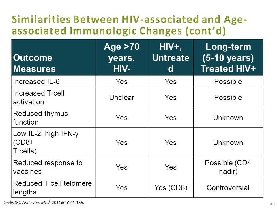 43 Outcome Measures Age >70 years, HIV- HIV+, Untreate d Long-term (5-10 years) Treated HIV+ Increased IL-6Yes Possible Increased T-cell activation UnclearYesPossible Reduced thymus function Yes Unknown Low IL-2, high IFN-γ (CD8+ T cells) Yes Unknown Reduced response to vaccines Yes Possible (CD4 nadir) Reduced T-cell telomere lengths YesYes (CD8)Controversial Deeks SG.