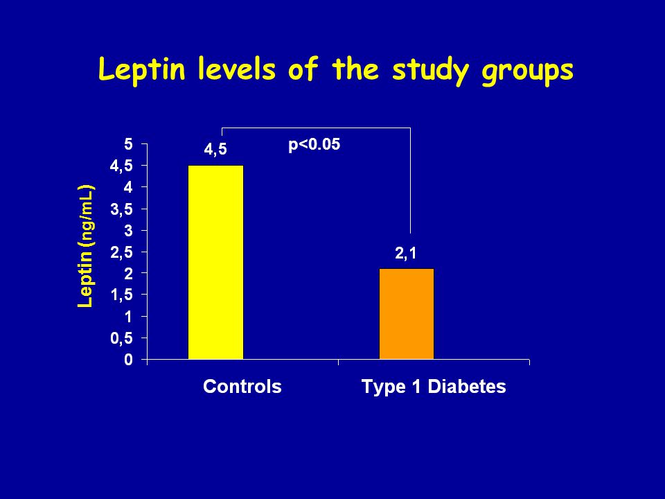 Leptin ( ng/mL ) p<0.05 Leptin levels of the study groups