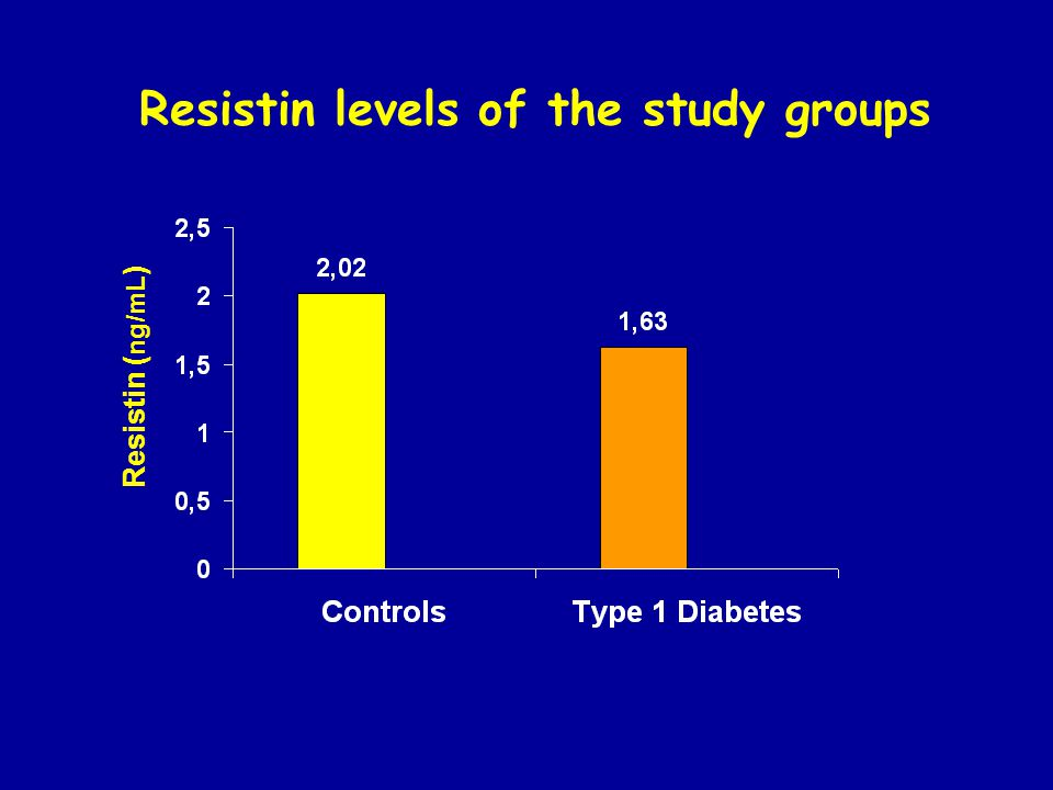Resistin ( ng/mL ) Resistin levels of the study groups
