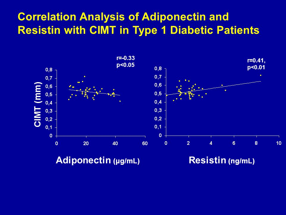 Adiponectin (μg/mL) r=-0.33 p<0.05 Resistin (ng/mL) Correlation Analysis of Adiponectin and Resistin with CIMT in Type 1 Diabetic Patients r=0.41, p<0