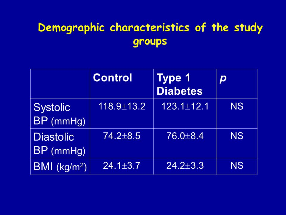 ControlType 1 Diabetes p Systolic BP (mmHg) 118.9  13.2123.1  12.1 NS Diastolic BP (mmHg) 74.2  8.576.0  8.4 NS BMI (kg/m 2 ) 24.1  3.724.2  3.3