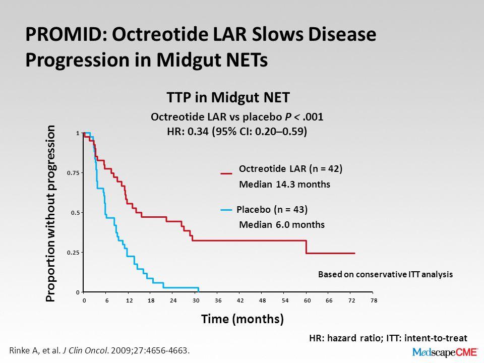 PROMID: Octreotide LAR Slows Disease Progression in Midgut NETs Octreotide LAR vs placebo P <.001 HR: 0.34 (95% CI: 0.20–0.59) Octreotide LAR (n = 42) Median 14.3 months Placebo (n = 43) Median 6.0 months Time (months) Proportion without progression 0 0.25 0.5 0.75 1 06121824303642485460667278 Based on conservative ITT analysis Rinke A, et al.