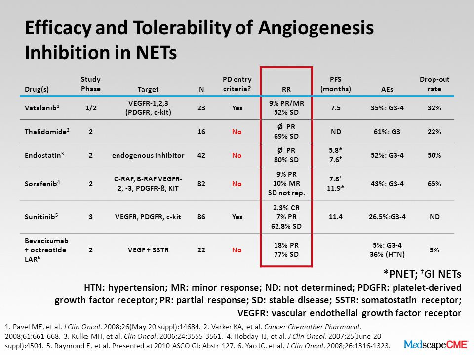 Efficacy and Tolerability of Angiogenesis Inhibition in NETs Drug(s) Study PhaseTargetN PD entry criteria RR PFS (months)AEs Drop-out rate Vatalanib 1 1/2 VEGFR-1,2,3 (PDGFR, c-kit) 23Yes 9% PR/MR 52% SD 7.535%: G3-432% Thalidomide 2 216No Ø PR 69% SD ND61%: G322% Endostatin 3 2endogenous inhibitor42No Ø PR 80% SD 5.8* 7.6 † 52%: G3-450% Sorafenib 4 2 C-RAF, B-RAF VEGFR- 2, -3, PDGFR-ß, KIT 82No 9% PR 10% MR SD not rep.