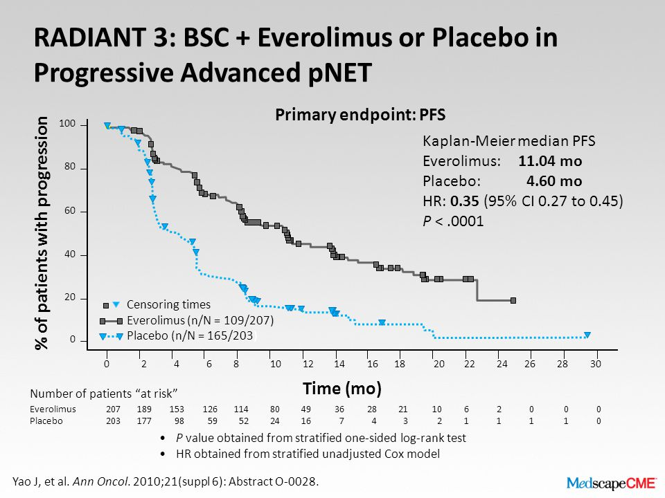RADIANT 3: BSC + Everolimus or Placebo in Progressive Advanced pNET P value obtained from stratified one-sided log-rank test HR obtained from stratified unadjusted Cox model Time (mo) Number of patients at risk Censoring times Everolimus (n/N = 109/207) Placebo (n/N = 165/203) Everolimus Placebo 207 203 189 177 153 98 126 59 114 52 80 24 49 16 36 7 28 4 21 3 10 2 6161 2121 0101 Kaplan-Meier median PFS Everolimus: 11.04 mo Placebo: 4.60 mo HR: 0.35 (95% CI 0.27 to 0.45) P <.0001 0101 0000 100 80 60 40 20 0 % of patients with progression 024681012141618202224262830 Yao J, et al.