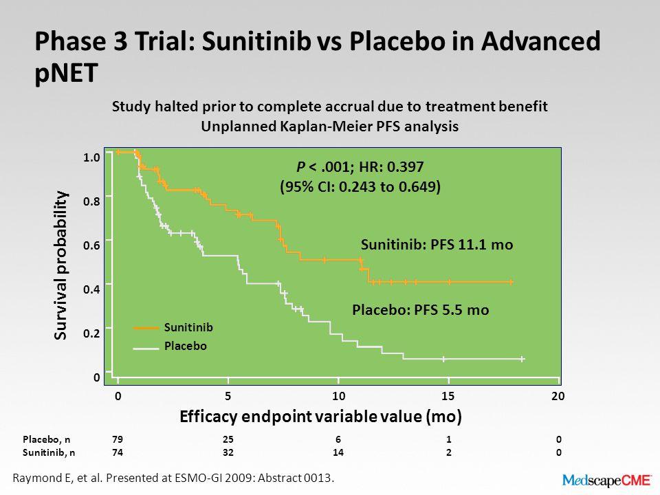 Placebo, n7925610 Sunitinib, n74321420 1.0 0.8 0.6 0.4 0.2 0 Survival probability 05101520 Efficacy endpoint variable value (mo) Sunitinib Placebo Raymond E, et al.