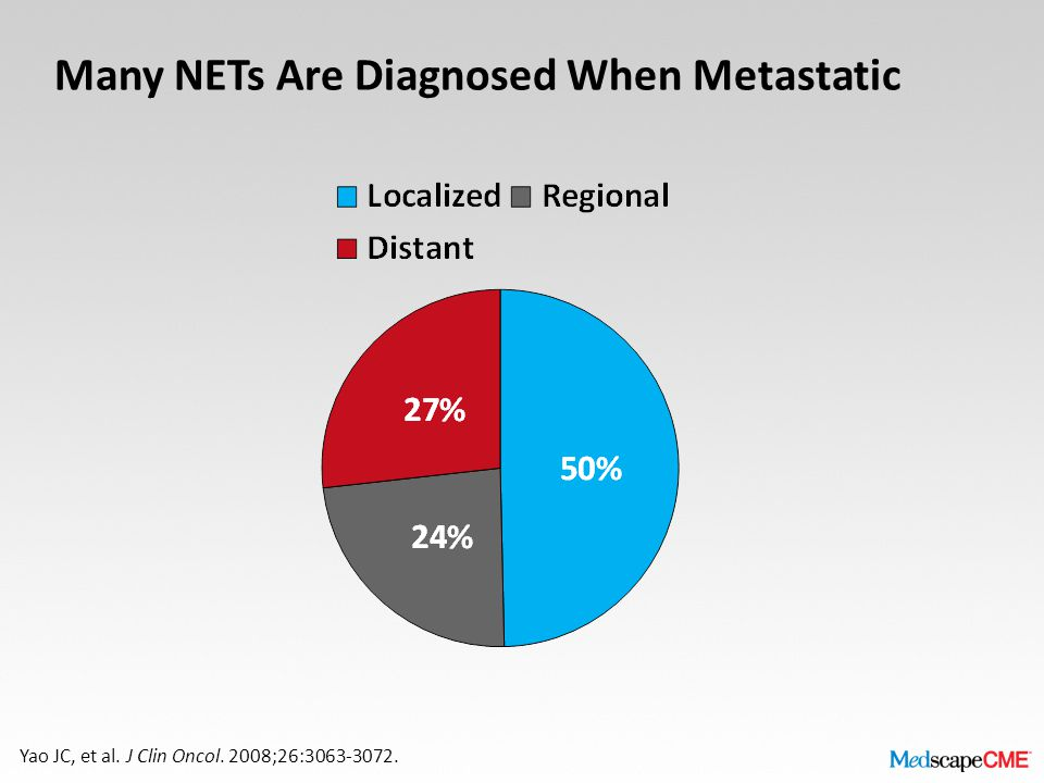 Many NETs Are Diagnosed When Metastatic Yao JC, et al. J Clin Oncol. 2008;26:3063-3072.