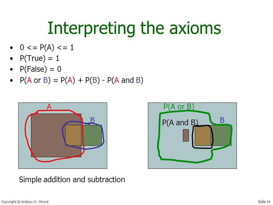 Slide 10 Copyright © Andrew W. Moore Interpreting the axioms 0 <= P(A) <= 1 P(True) = 1 P(False) = 0 P(A or B) = P(A) + P(B) - P(A and B) A B P(A or B