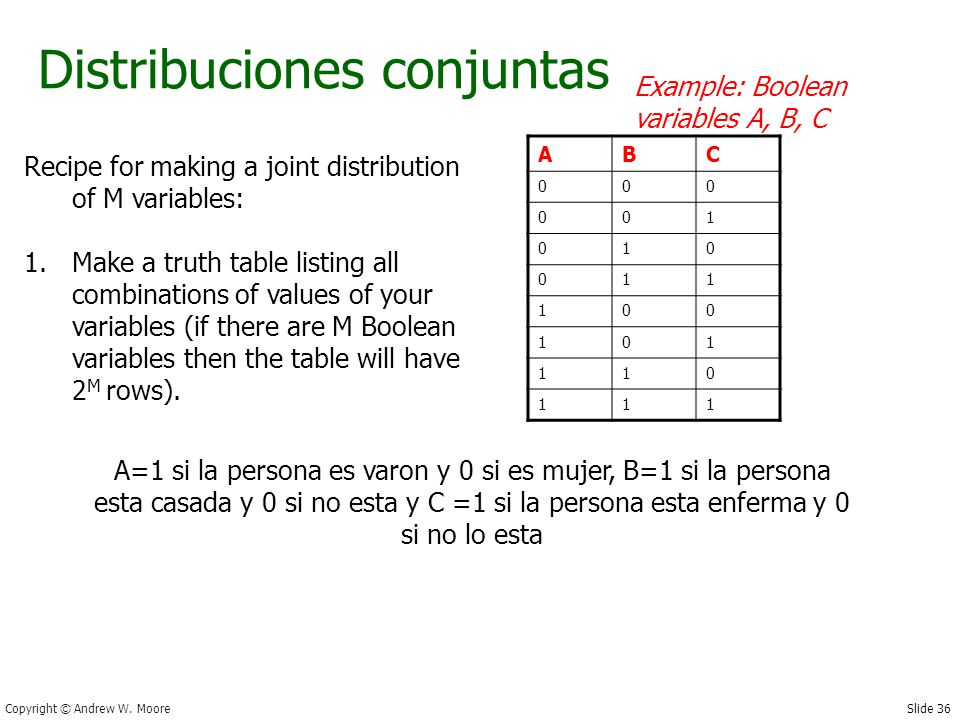 Slide 36 Copyright © Andrew W. Moore Distribuciones conjuntas Recipe for making a joint distribution of M variables: 1.Make a truth table listing all