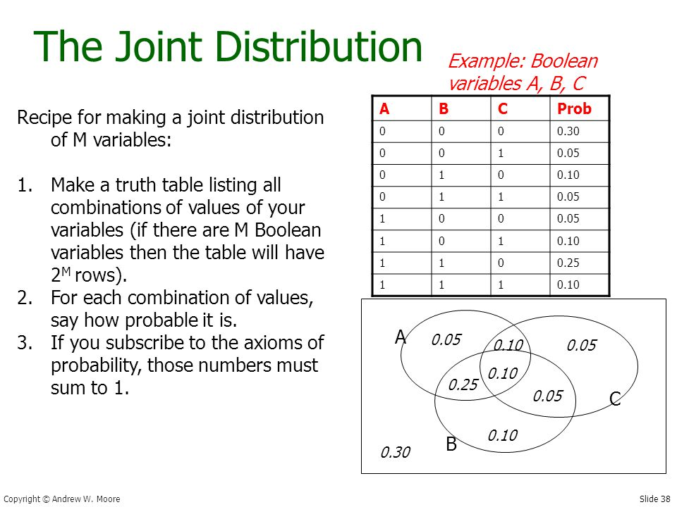 Slide 38 Copyright © Andrew W. Moore The Joint Distribution Recipe for making a joint distribution of M variables: 1.Make a truth table listing all co