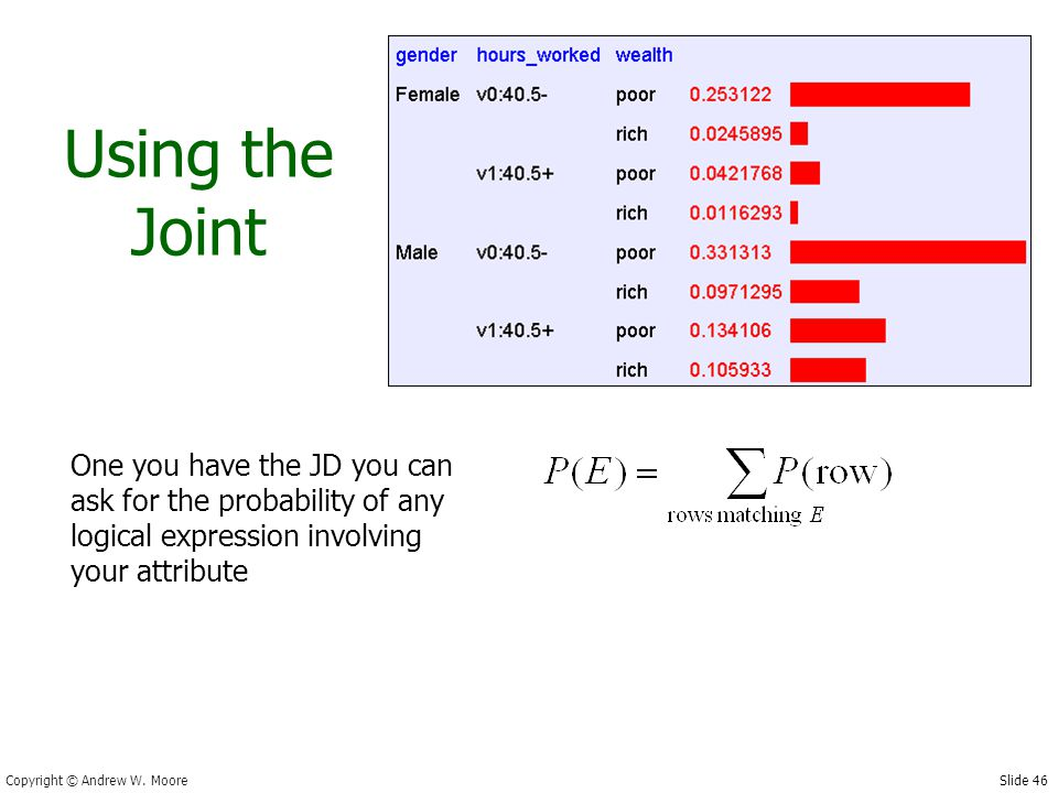 Slide 46 Copyright © Andrew W. Moore Using the Joint One you have the JD you can ask for the probability of any logical expression involving your attr