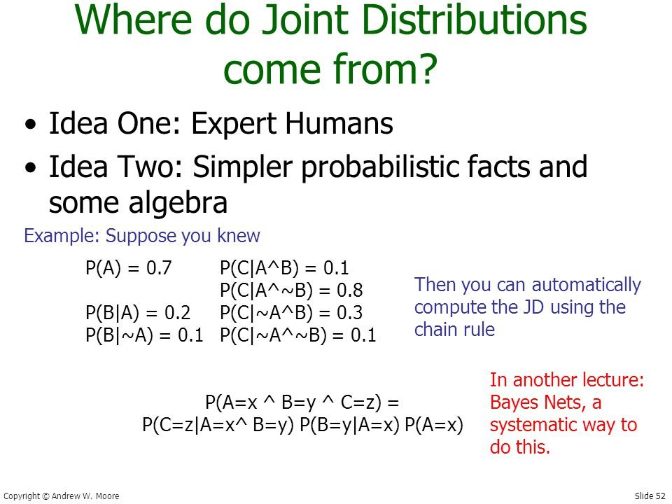 Slide 52 Copyright © Andrew W. Moore Where do Joint Distributions come from.