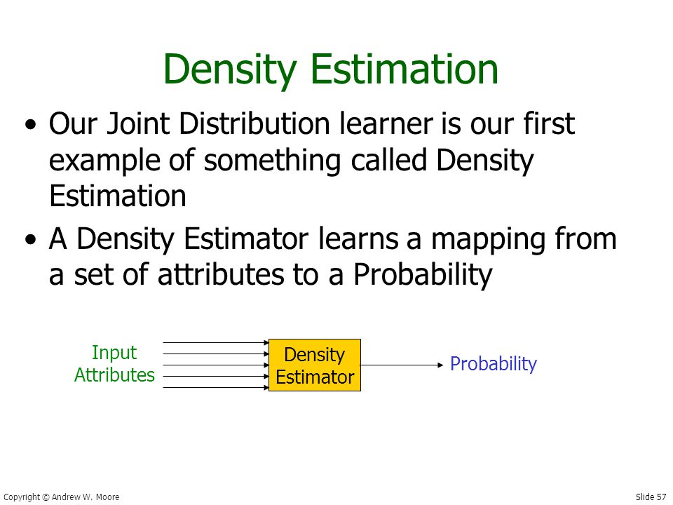 Slide 57 Copyright © Andrew W. Moore Density Estimation Our Joint Distribution learner is our first example of something called Density Estimation A D