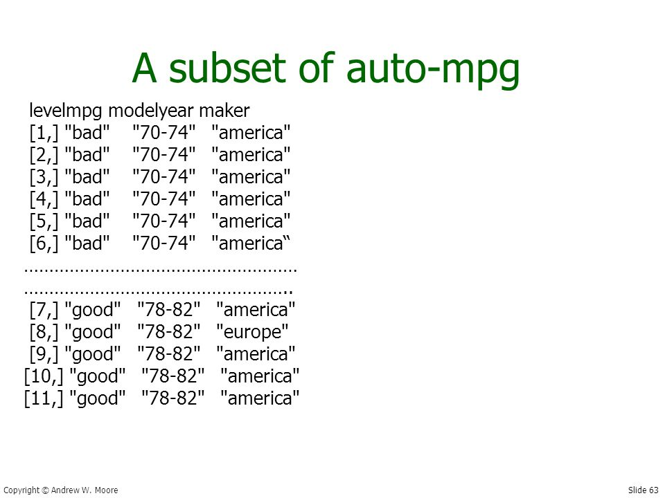 Slide 63 Copyright © Andrew W. Moore A subset of auto-mpg levelmpg modelyear maker [1,]