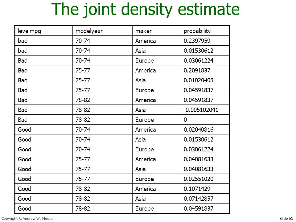 Slide 65 Copyright © Andrew W. Moore The joint density estimate levelmpgmodelyearmakerprobability bad70-74America0.2397959 bad70-74Asia0.01530612 Bad7