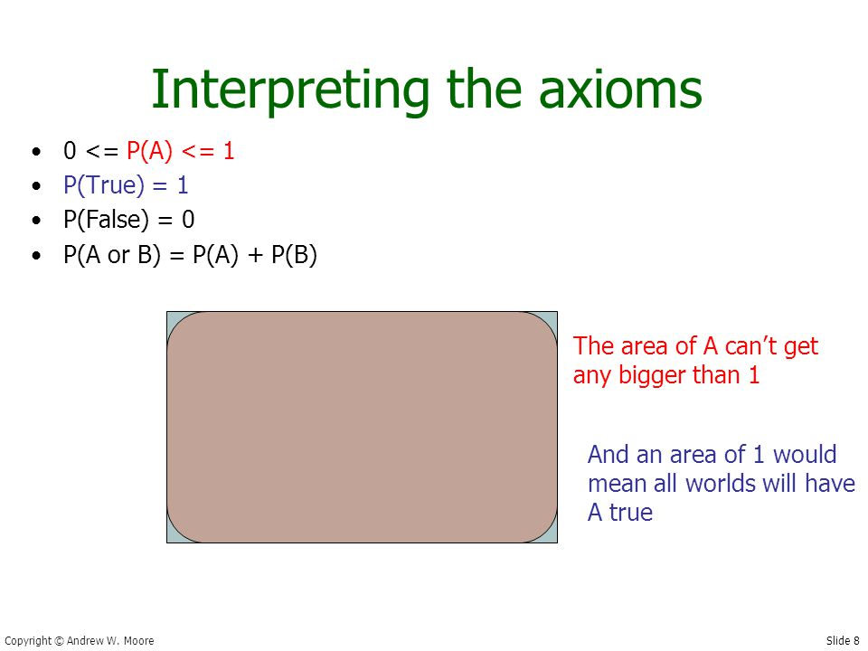 Slide 8 Copyright © Andrew W. Moore Interpreting the axioms 0 <= P(A) <= 1 P(True) = 1 P(False) = 0 P(A or B) = P(A) + P(B) The area of A can't get an