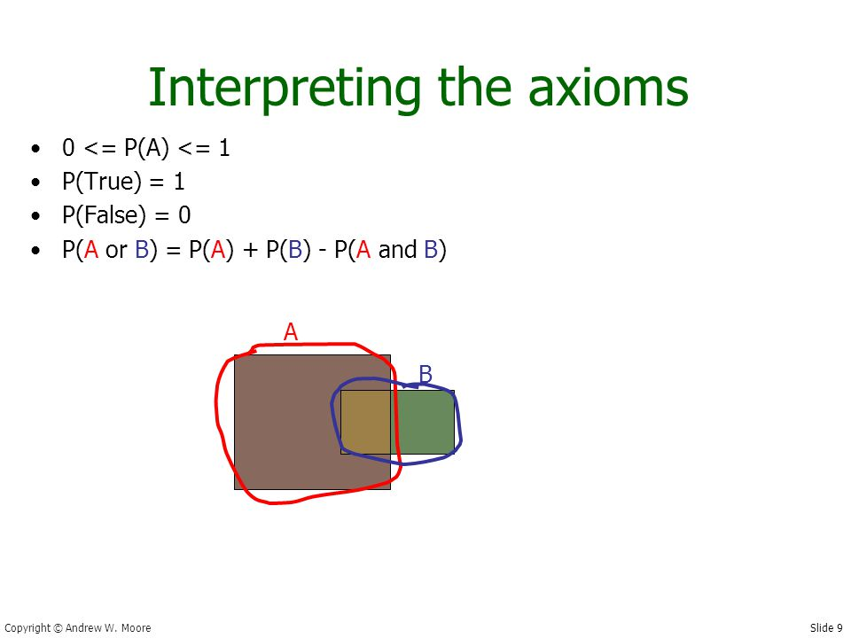 Slide 30 Copyright © Andrew W. Moore More General Forms of Bayes Rule