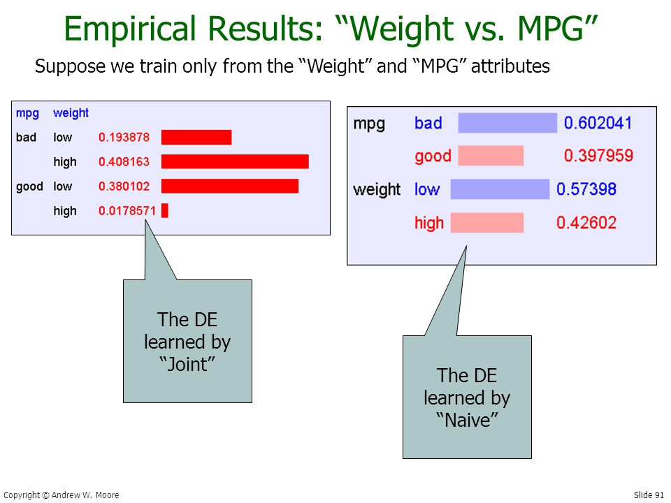 Slide 91 Copyright © Andrew W. Moore The DE learned by Joint Empirical Results: Weight vs.