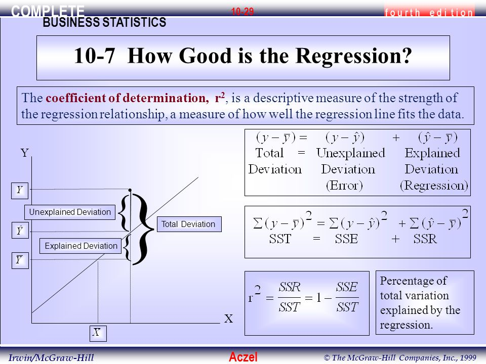 COMPLETE f o u r t h e d i t i o n BUSINESS STATISTICS Aczel Irwin/McGraw-Hill © The McGraw-Hill Companies, Inc., 1999 10-29 The coefficient of determination, r 2, is a descriptive measure of the strength of the regression relationship, a measure of how well the regression line fits the data..