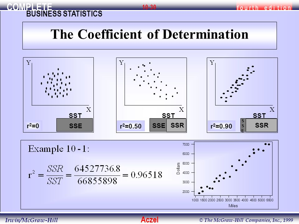 COMPLETE f o u r t h e d i t i o n BUSINESS STATISTICS Aczel Irwin/McGraw-Hill © The McGraw-Hill Companies, Inc., 1999 10-30 Y X r 2 =0SSE SST Y X r 2 =0.90 SSESSE SST SSR Y X r 2 =0.50 SSE SST SSR The Coefficient of Determination
