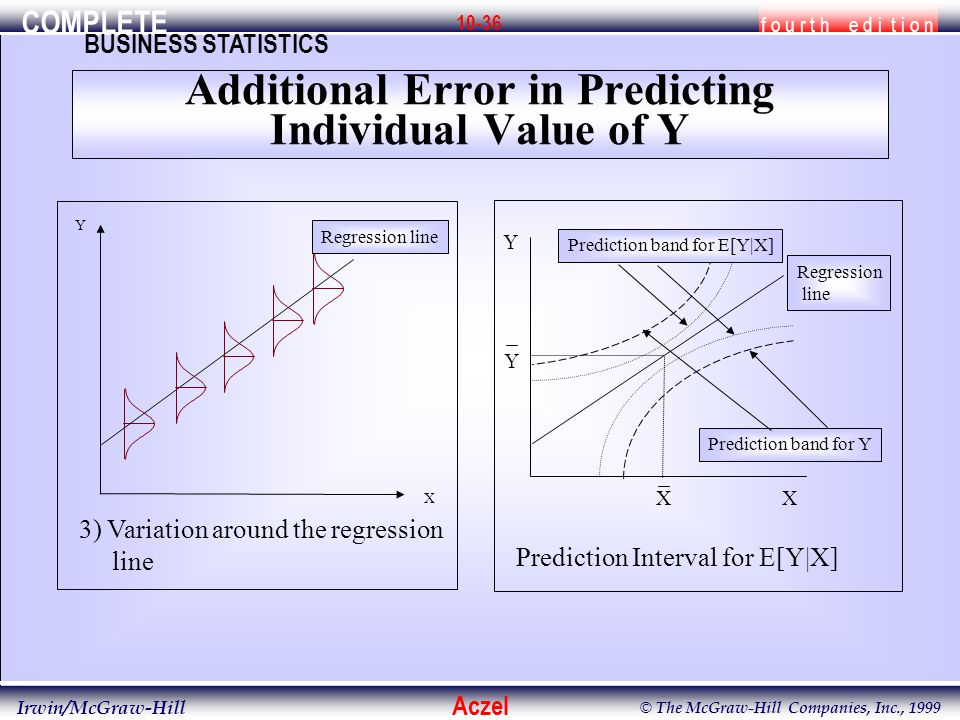 COMPLETE f o u r t h e d i t i o n BUSINESS STATISTICS Aczel Irwin/McGraw-Hill © The McGraw-Hill Companies, Inc., 1999 10-36 Additional Error in Predicting Individual Value of Y 3) Variation around the regression line X Y Regression line X Y X Prediction Interval for E[Y|X] Y Regression line Prediction band for E[Y|X] Prediction band for Y