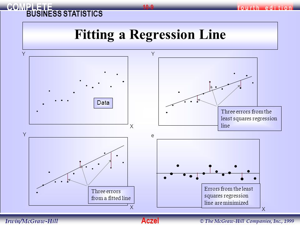 COMPLETE f o u r t h e d i t i o n BUSINESS STATISTICS Aczel Irwin/McGraw-Hill © The McGraw-Hill Companies, Inc., 1999 10-9 Fitting a Regression Line X Y Data X Y Three errors from a fitted line X Y Three errors from the least squares regression line e X Errors from the least squares regression line are minimized