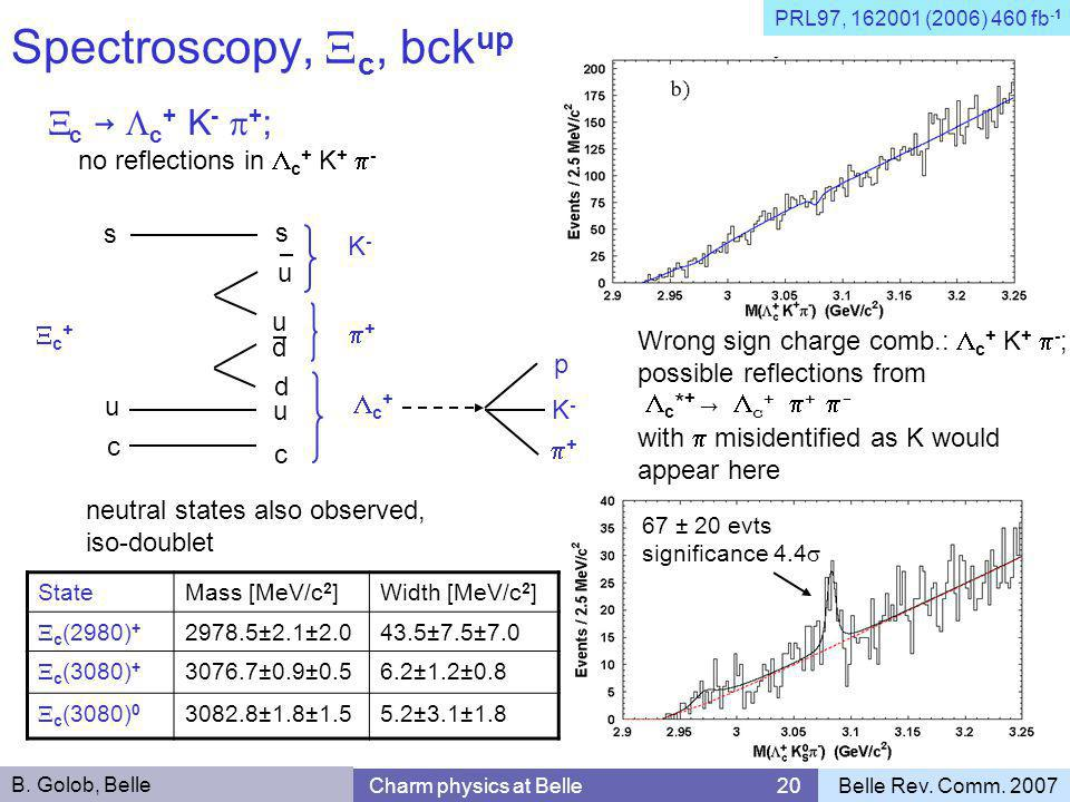 Spectroscopy,  c, bck up  c →  c + K -  + ; no reflections in  c + K +  - Wrong sign charge comb.:  c + K +  - ; possible reflections from  c