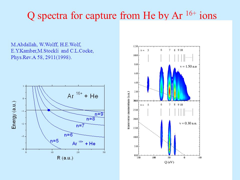 Q spectra for capture from He by Ar 16+ ions M.Abdallah, W.Wolff, H.E.Wolf, E.Y.Kamber,M.Stockli and C.L.Cocke, Phys.Rev.A 58, 2911(1998).