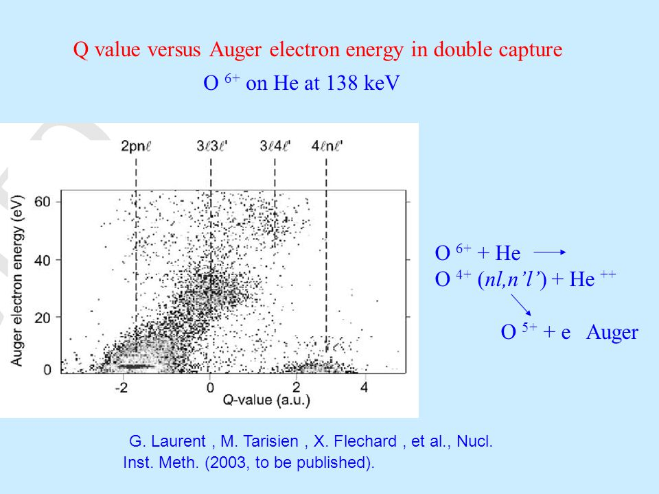 Q value versus Auger electron energy in double capture G.