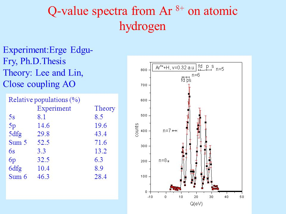 Q-value spectra from Ar 8+ on atomic hydrogen Experiment:Erge Edgu- Fry, Ph.D.Thesis Theory: Lee and Lin, Close coupling AO Relative populations (%) ExperimentTheory 5s8.18.5 5p14.619.6 5dfg29.843.4 Sum 552.571.6 6s3.313.2 6p32.56.3 6dfg10.48.9 Sum 646.328.4
