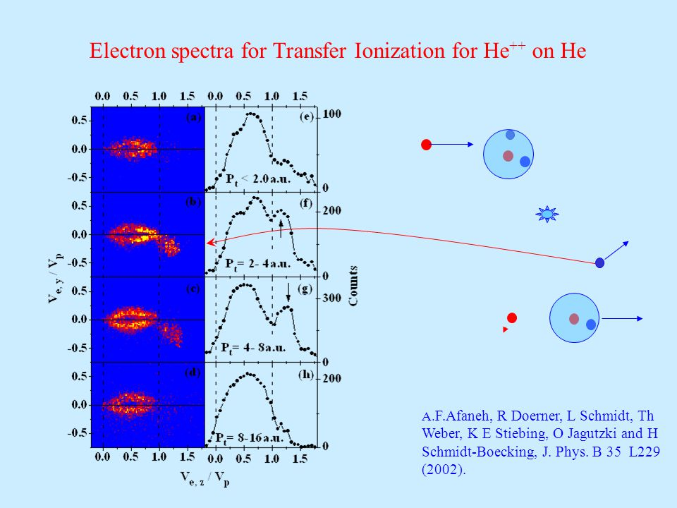 Electron spectra for Transfer Ionization for He ++ on He A.