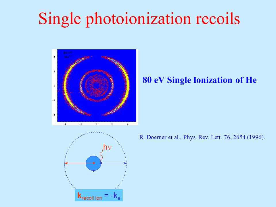 Single photoionization recoils 80 eV Single Ionization of He k recoil ion = -k e h R.