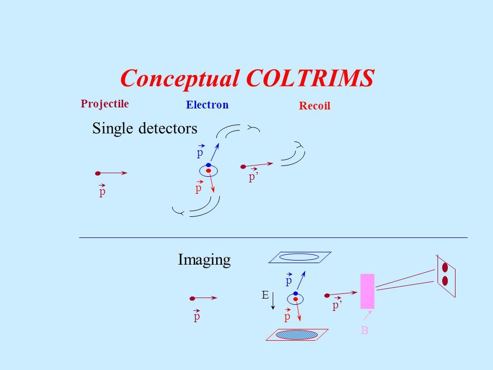 Conceptual COLTRIMS p p p' Projectile Electron Recoil Single detectors p p B E Imaging pp p'