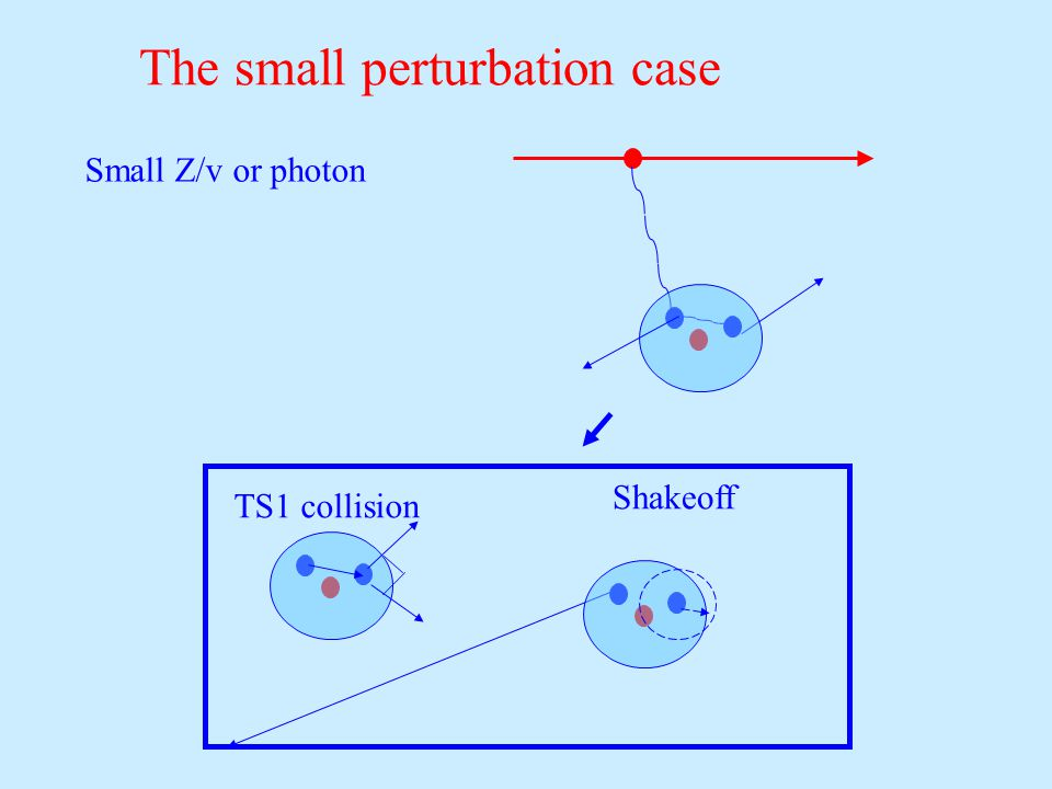 The small perturbation case TS1 collision Shakeoff Small Z/v or photon