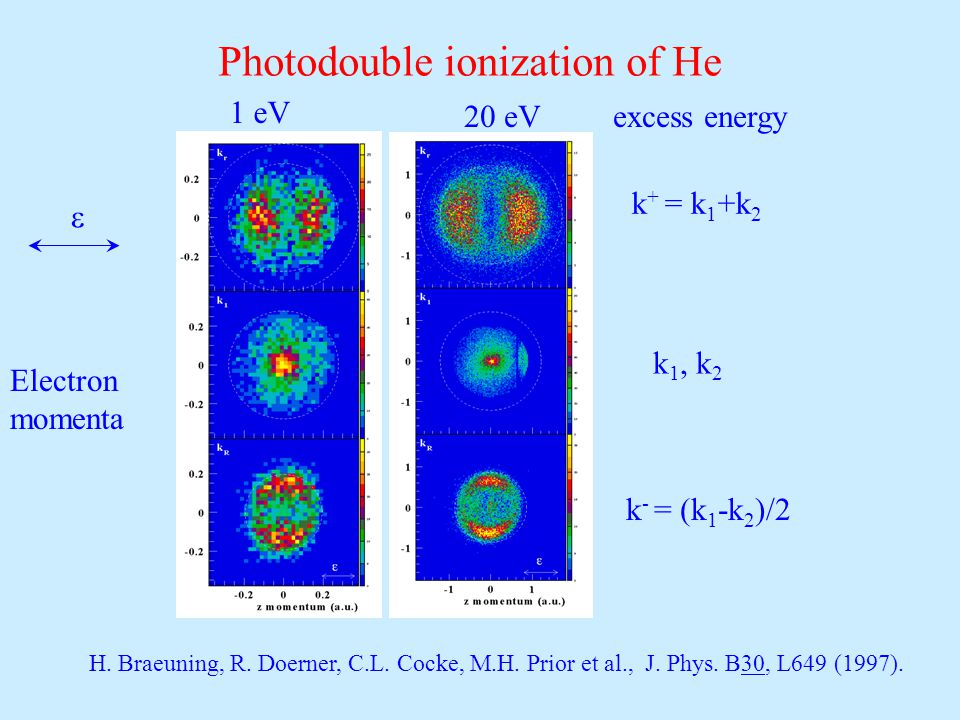 1 eV Photodouble ionization of He Electron momenta 20 eV excess energy k + = k 1 +k 2 k 1, k 2 k - = (k 1 -k 2 )/2  H.