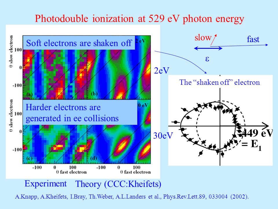 Photodouble ionization at 529 eV photon energy A.Knapp, A.Kheifets, I.Bray, Th.Weber, A.L.Landers et al., Phys.Rev.Lett.89, 033004 (2002).