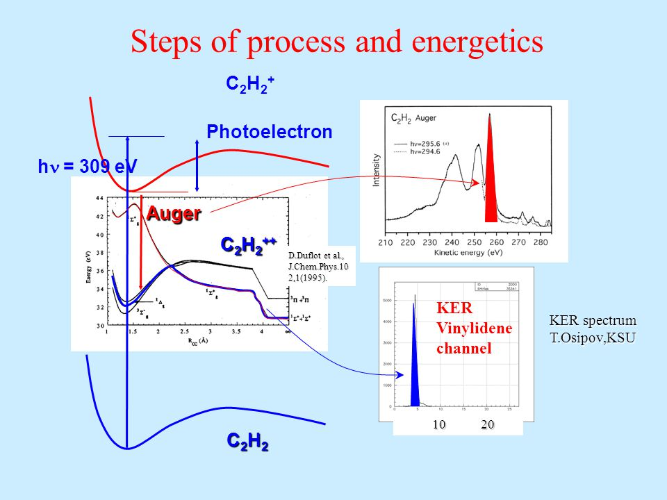 Steps of process and energetics C2H2+C2H2+ C2H2C2H2C2H2C2H2 C 2 H 2 ++ h  = 309 eV Photoelectron Auger D.Duflot et al., J.Chem.Phys.10 2,1(1995).