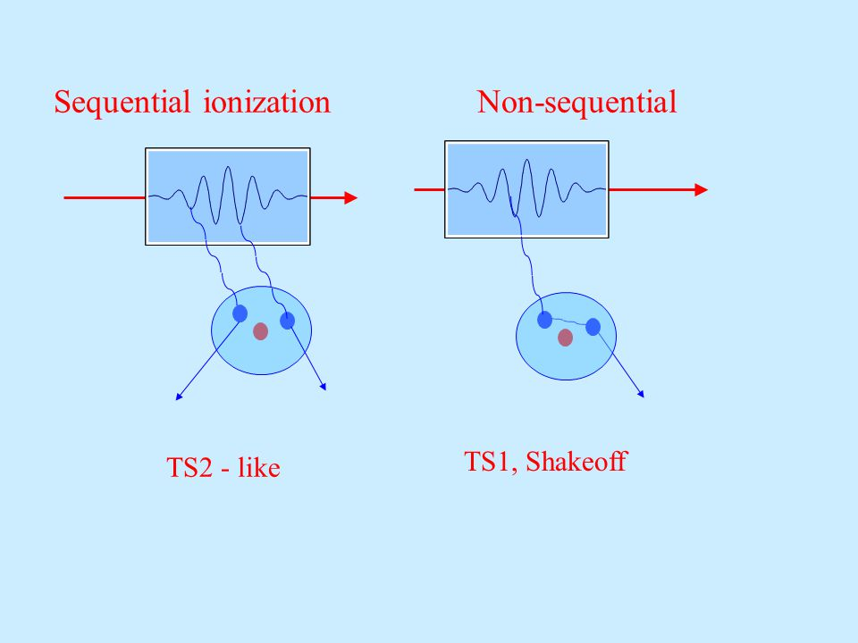 Sequential ionization Non-sequential TS1, Shakeoff TS2 - like