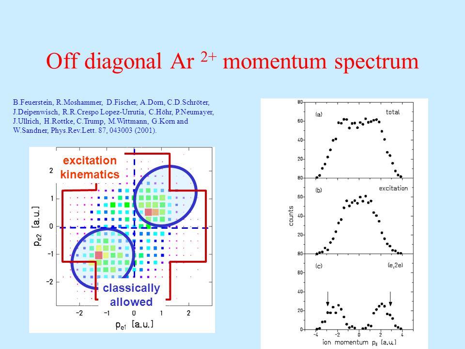 Off diagonal Ar 2+ momentum spectrum B.Feuerstein, R.Moshammer, D.Fischer, A.Dorn, C.D.Schröter, J.Deipenwisch, R.R.Crespo Lopez-Urrutia, C.Höhr, P.Neumayer, J.Ullrich, H.Rottke, C.Trump, M.Wittmann, G.Korn and W.Sandner, Phys.Rev.Lett.